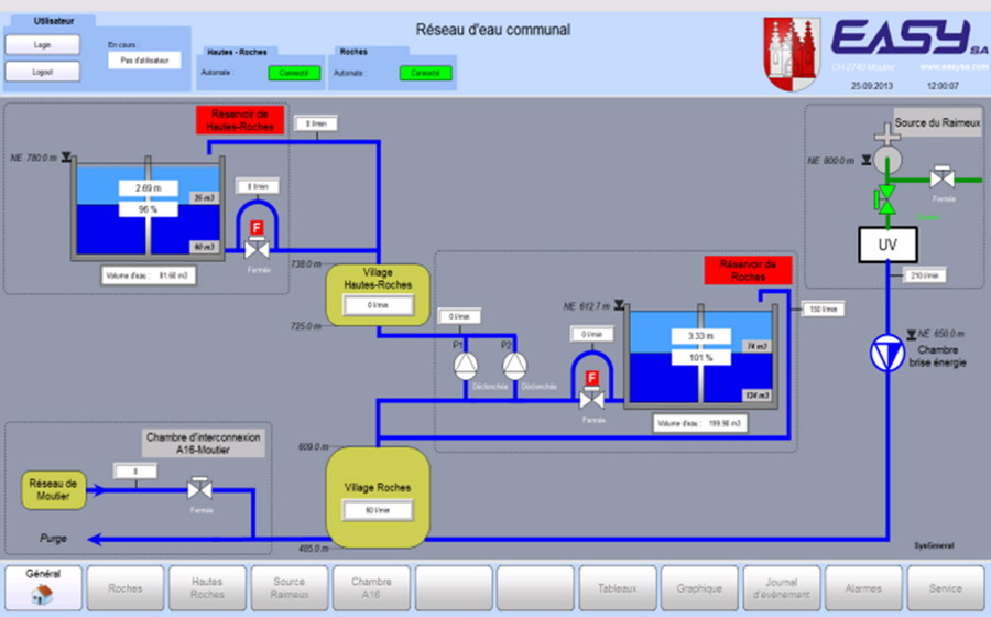 EASYsa - HMI for water management